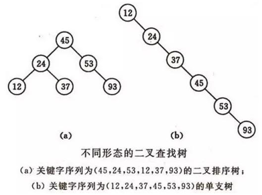 常用的7大查找算法汇总:顺序+二分+插值+斐波那契+树表+分块+哈希查找