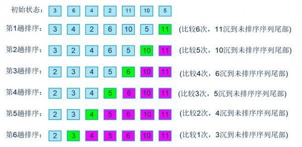常用12大排序算法之四:交换排序之冒泡排序