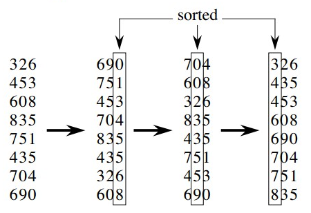 常用12大排序算法之九:基数排序(LSD+MSD)-分配式排序-桶子法排序