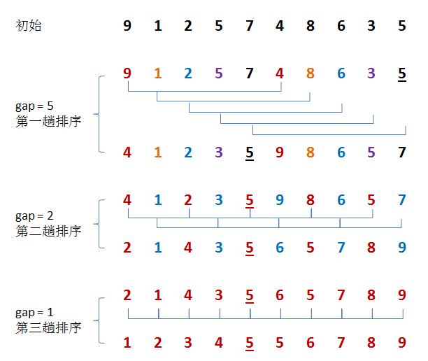 常用12大排序算法之三:希尔(Shell)插入排序