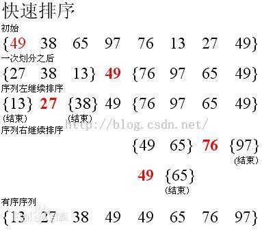 常用12大排序算法之五:交换排序之快速排序