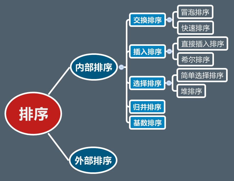 常用12大排序算法汇总–插入排序-交换排序-选择排序-基数排序-归并排序等