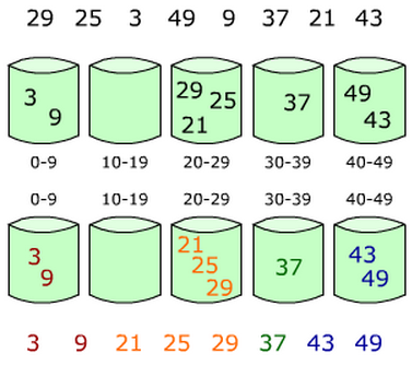 常用12大排序算法之十:桶排序算法-基数排序算法