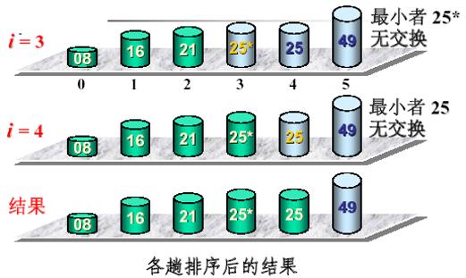 常用12大排序算法之六:直接选择排序算法(基本思想+具体步骤+复杂度)