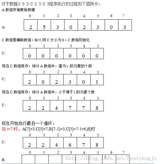 常用12大排序算法之十一:计数排序算法(原理与代码实现)