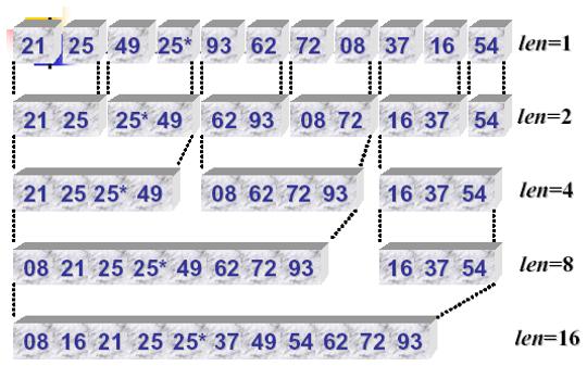 常用12大排序算法之八:归并排序(递归+非递归)