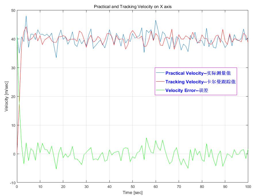 卡尔曼滤波(Kalman Filtering)分析及其算法实现(C/C++语言&Matlab源代码)